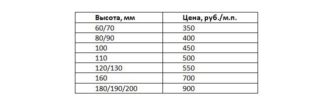 цена плинтуса из термоясеня