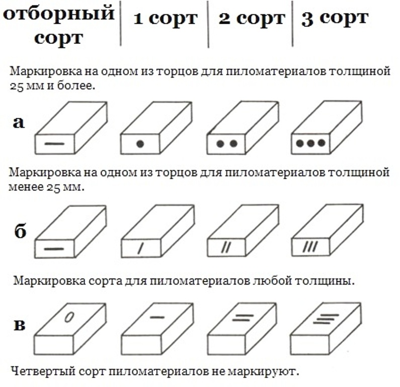 Сортность древесины