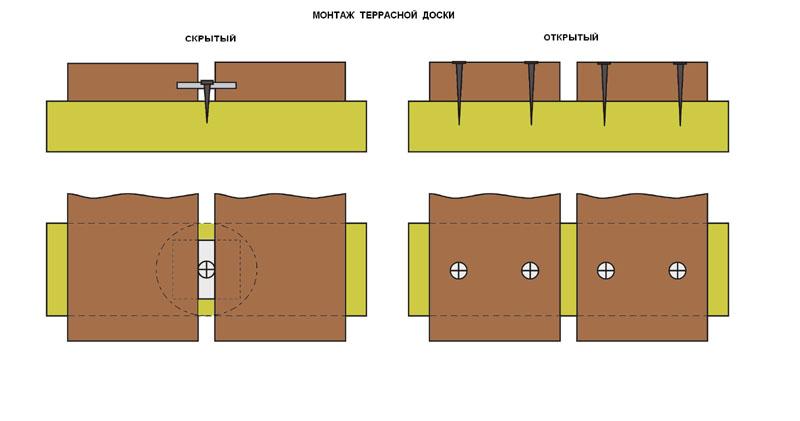 Укладка террасной доски из лиственницы