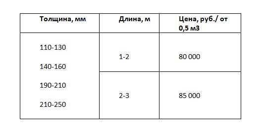 цена на обрезную доску из термоясеня