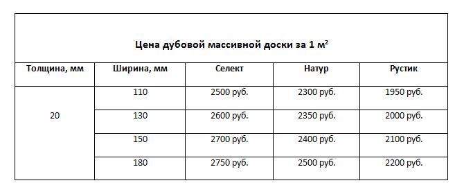 цена паркетной доски из дуба